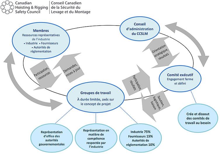 governance1-fr